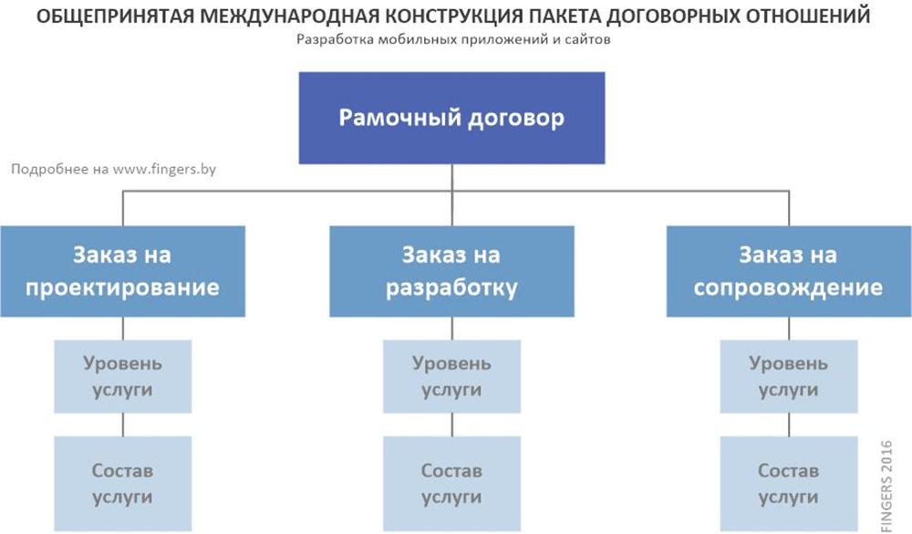 договор по продвижению сайта образец