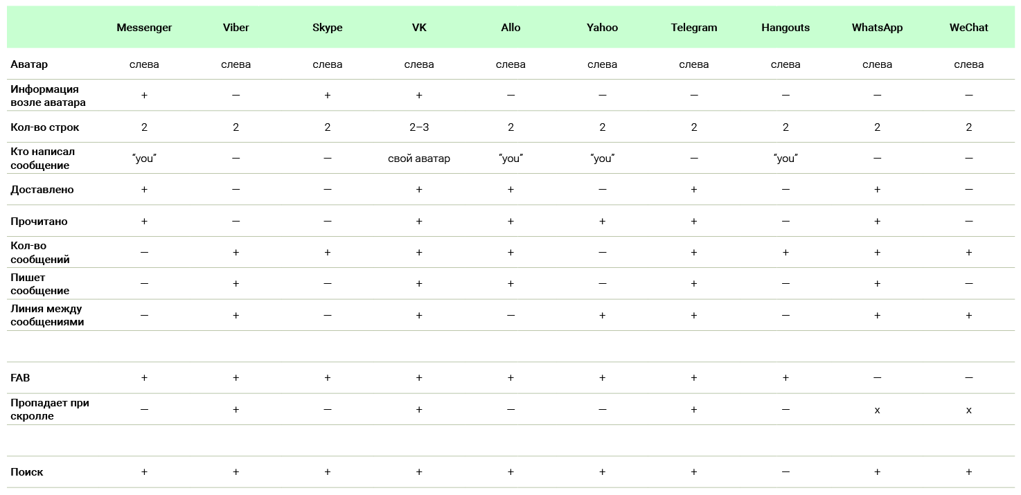 Таблица с описанием всех интерфейсов